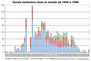 Worldwide_nuclear_testing_fr