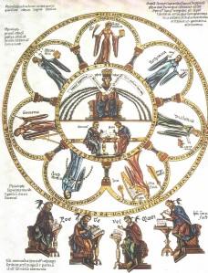 Septem-artes-liberales_Herrad-von-Landsberg_Hortus-deliciarum_1180