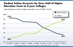 What You Need to Know About Funding Higher Ed