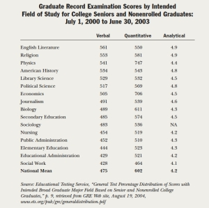 GRE Scores by Major
